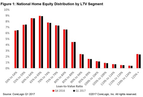 Figure 1: CoreLogic National Home Equity Distribution by LTV Segment (Graphic: Business Wire)