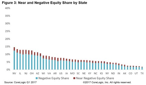 Figure 3: CoreLogic Near and Negative Equity Share by State (Graphic: Business Wire)