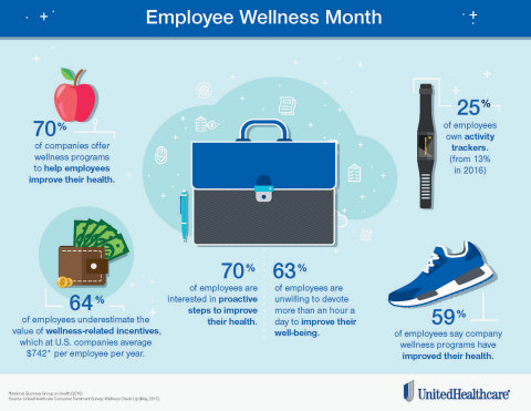 "The UnitedHealthcare Consumer Sentiment Survey: ""Wellness Check Up"" asked employees nationwide about their attitudes and knowledge of employer-sponsored wellness programs, with key findings including 59 percent of respondents saying the programs have improved their health (Infographic: UnitedHealthcare)."