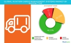 Technavio has published a new report on the global aviation cargo management systems market from 2017-2021. (Graphic: Business Wire)
