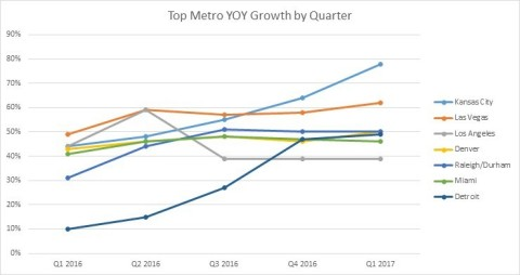 Top Metro YOY Growth by Quarter (Graphic: Business Wire)