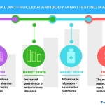 Global Anti-nuclear Antibody Testing Market – Drivers and Forecasts by Technavio