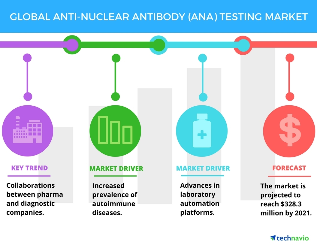 Technavio has published a new report on the global anti-nuclear antibody (ANA) testing market from 2017-2021. (Graphic: Business Wire)