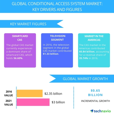 Technavio has published a new report on the global conditional access system market from 2017-2021. (Graphic: Business Wire)