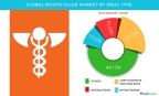 Technavio has published a new report on the global mouth ulcer market from 2017-2021. (Graphic: Business Wire)