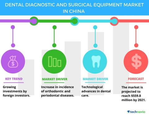 Technavio has published a new report on the dental diagnostic and surgical equipment market in China from 2017-2021. (Graphic: Business Wire)