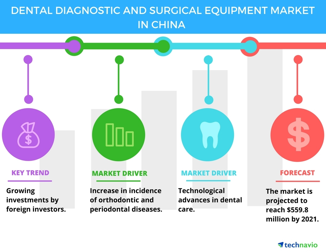Global Dental Diagnostic and Surgical Equipment Market in China