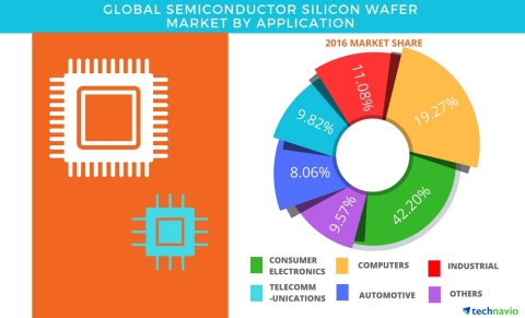 Technavio has published a new report on the global semiconductor silicon wafer market from 2017-2021. (Graphic: Business Wire)