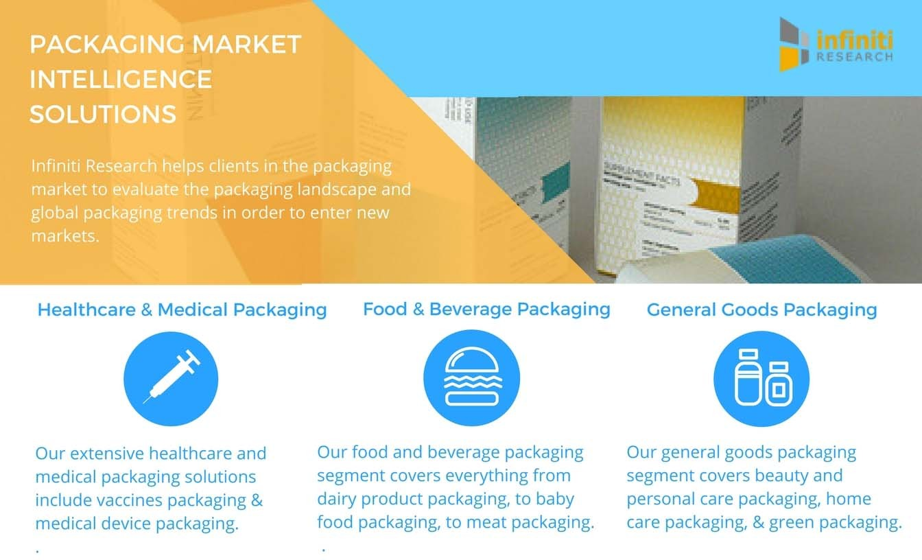 Infiniti Research offers a variety of packaging market intelligence solutions (Graphic: Business Wire)
