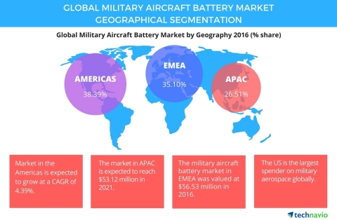 Technavio has published a new report on the global military aircraft battery market from 2017-2021. (Graphic: Business Wire)