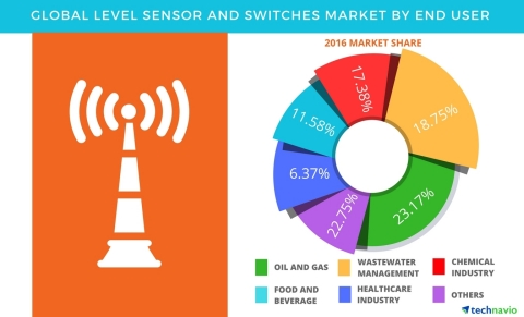 Technavio has published a new report on the global level sensors and switches market from 2017-2021. (Graphic: Business Wire)
