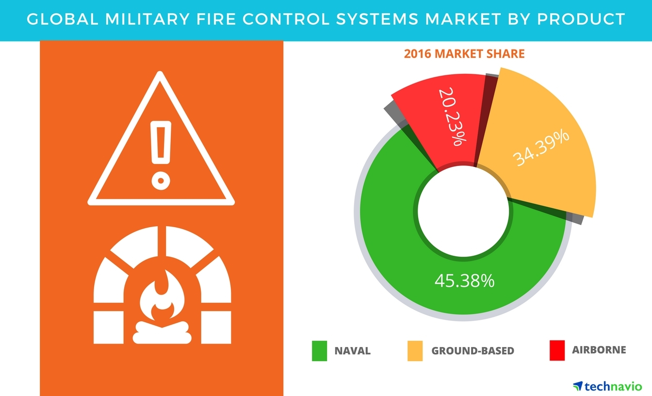 Technavio has published a new report on the global military fire control systems market from 2017-2021. (Graphic: Business Wire)