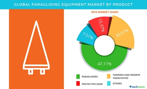 Technavio has published a new report on the global paragliding equipment market from 2017-2021. (Graphic: Business Wire)