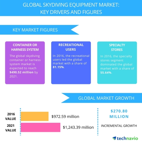 Technavio has published a new report on the global skydiving equipment market from 2017-2021. (Graphic: Business Wire)