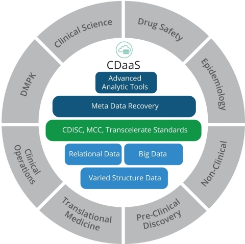 Clinical Data Management as a Service (CDaaS) Solution (Graphic: Business Wire)