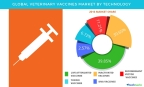 Technavio has published a new report on the global veterinary vaccines market from 2017-2021. (Graphic: Business Wire)