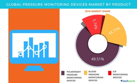 Technavio has published a new report on the global pressure monitoring devices market from 2017-2021. (Graphic: Business Wire)