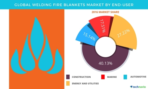 Technavio has published a new report on the global welding fire blankets market from 2017-2021. (Graphic: Business Wire)