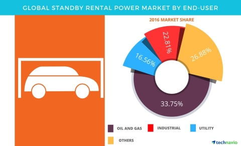 Technavio has published a new report on the global standby rental power market from 2017-2021. (Graphic: Business Wire)