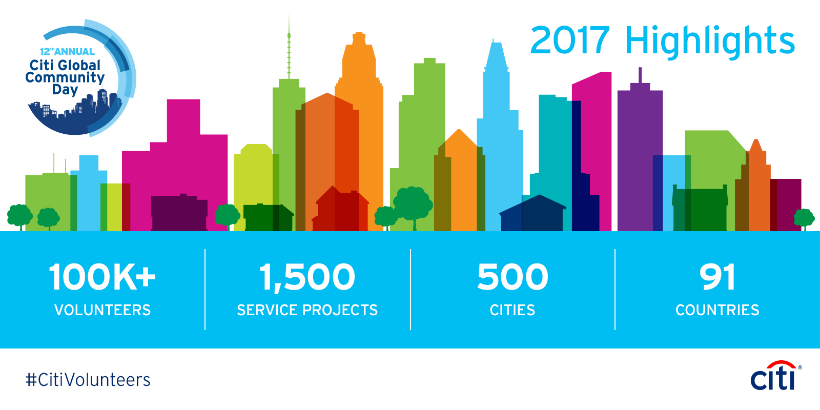 More than 100,000 volunteers take part in Citi's 12th annual Global Community Day. Follow #CitiVolunteers for more! (Photo: Business Wire)