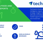 Technavio's food and beverage reports cover a variety of industries. (Graphic: Business Wire)