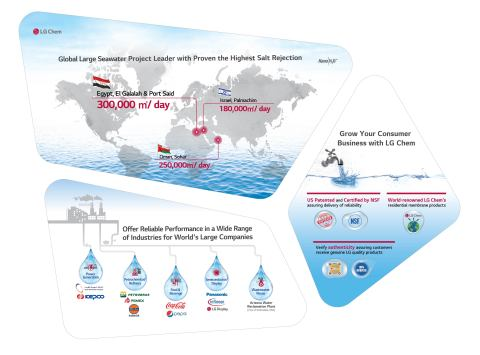 LG Chem (KRX: 051910) chosen as the sole supplier of Reverse Osmosis (RO) membranes to a seawater desalination plant in Egypt with 300,000-ton capacity which Metito will build in El Galalah and Port Said. It is the largest desalination plant in the country which can provide fresh water to about 2 million people a day. Last year, LG Chem won an order from a plant in Oman with 250,000-ton capacity. LG Chem has supplied its products to world renowned companies in the industrial RO membrane market, raising its global competitiveness. (Graphic: Business Wire)