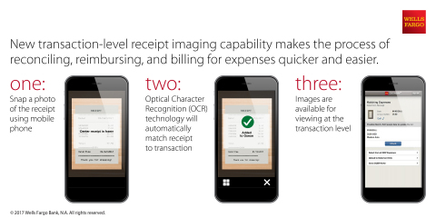 Wells Fargo's new transaction-level receipt imaging helps commercial customers upload receipts quick ...