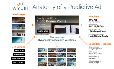 Wylei, a pioneer in Predictive AI cloud-based machine learning and marketing automation, leverages the patented Wylei Dynamic Content Assembly and Predictive Cloud optimization for the creation and delivery of dynamically assembled content to engage 50 percent more buyers per marketing campaign and deliver true personalization at scale. http://www.wylei.com (Photo: Business Wire)
