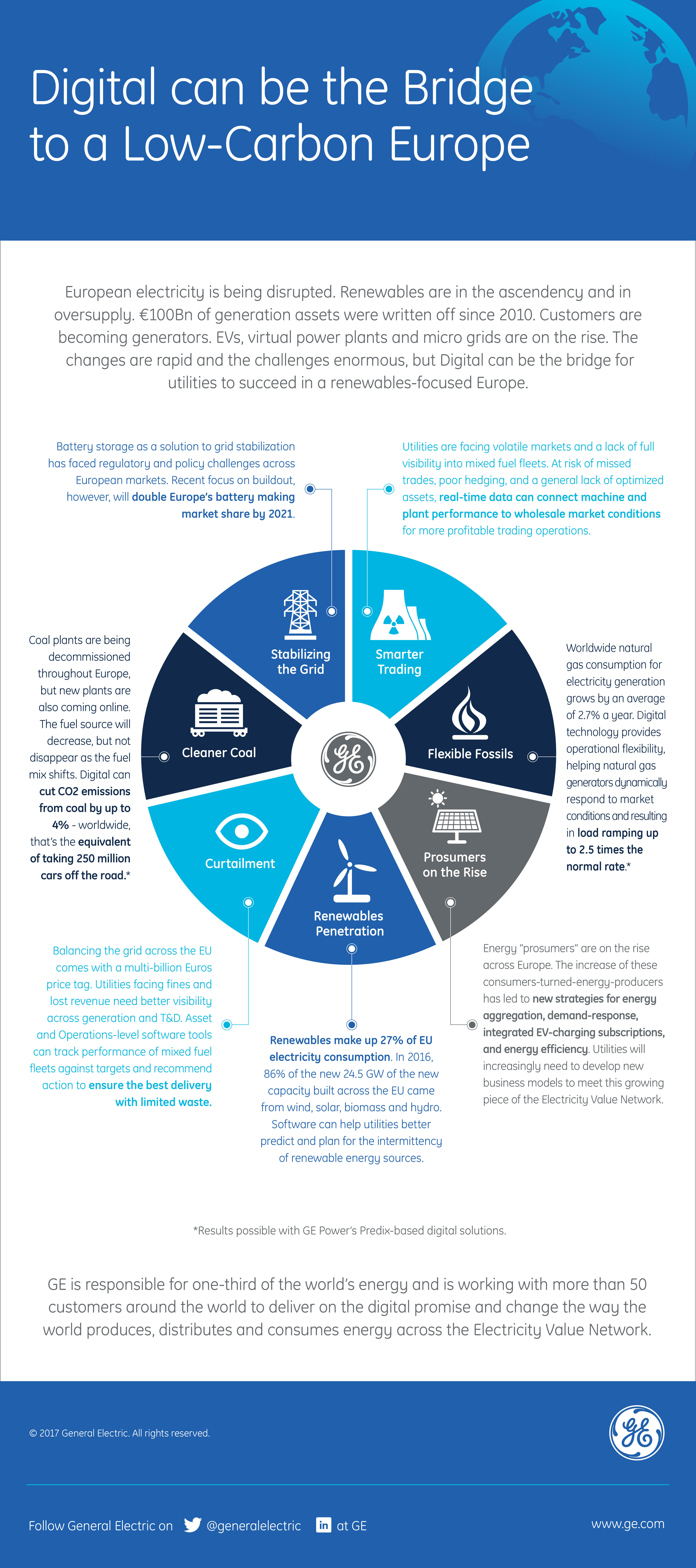 New Ge Predix Software For Power Producers And Utilities Breaks Down Diagram Of How Consumers Energy Generates Electricity From Coal Full Size