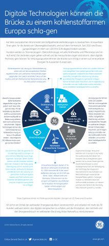 Neue Predix-Software von GE für Stromerzeuger und Versorgungsunternehmen baut Schranken zwischen Betrieb und Kommerz ab und eröffnet neue Umsatzchancen (Photo: Business Wire)
