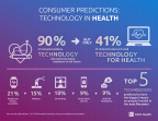 Ninety percent of U.S. consumers believe that technology will positively impact their health in the future, according to a new Maru/Matchbox poll. Commissioned by Klick Health, the survey also found that health & fitness wearables are predicted to have the biggest impact on consumers' health in the next five years. (Graphic: Business Wire)