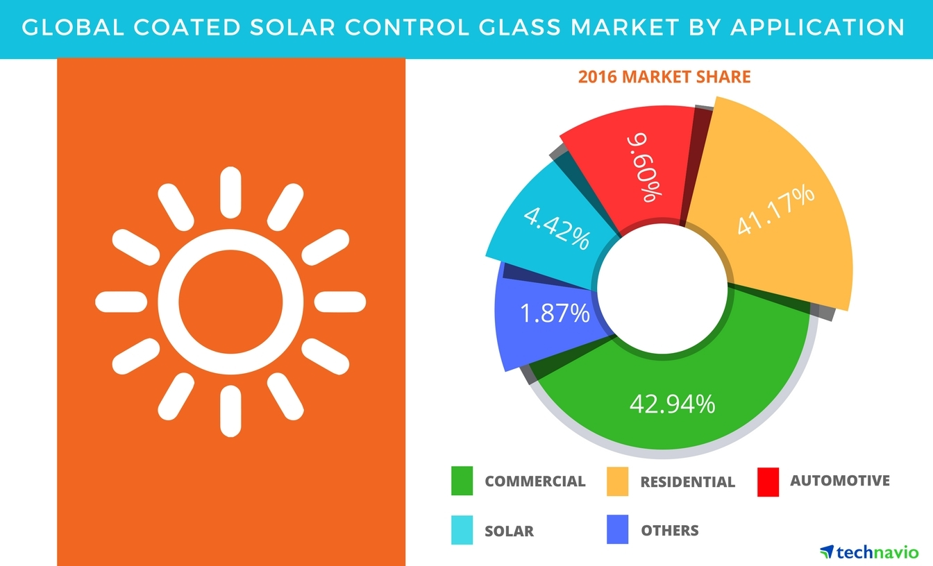 Technavio has published a new report on the global coated solar control glass market from 2017-2021. (Graphic: Business Wire)