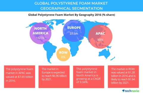 Technavio has published a new report on the global polystyrene foam market from 2017-2021. (Graphic: Business Wire)
