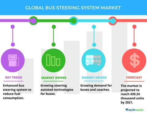 Technavio has published a new report on the global bus steering system market from 2017-2021. (Graphic: Business Wire)