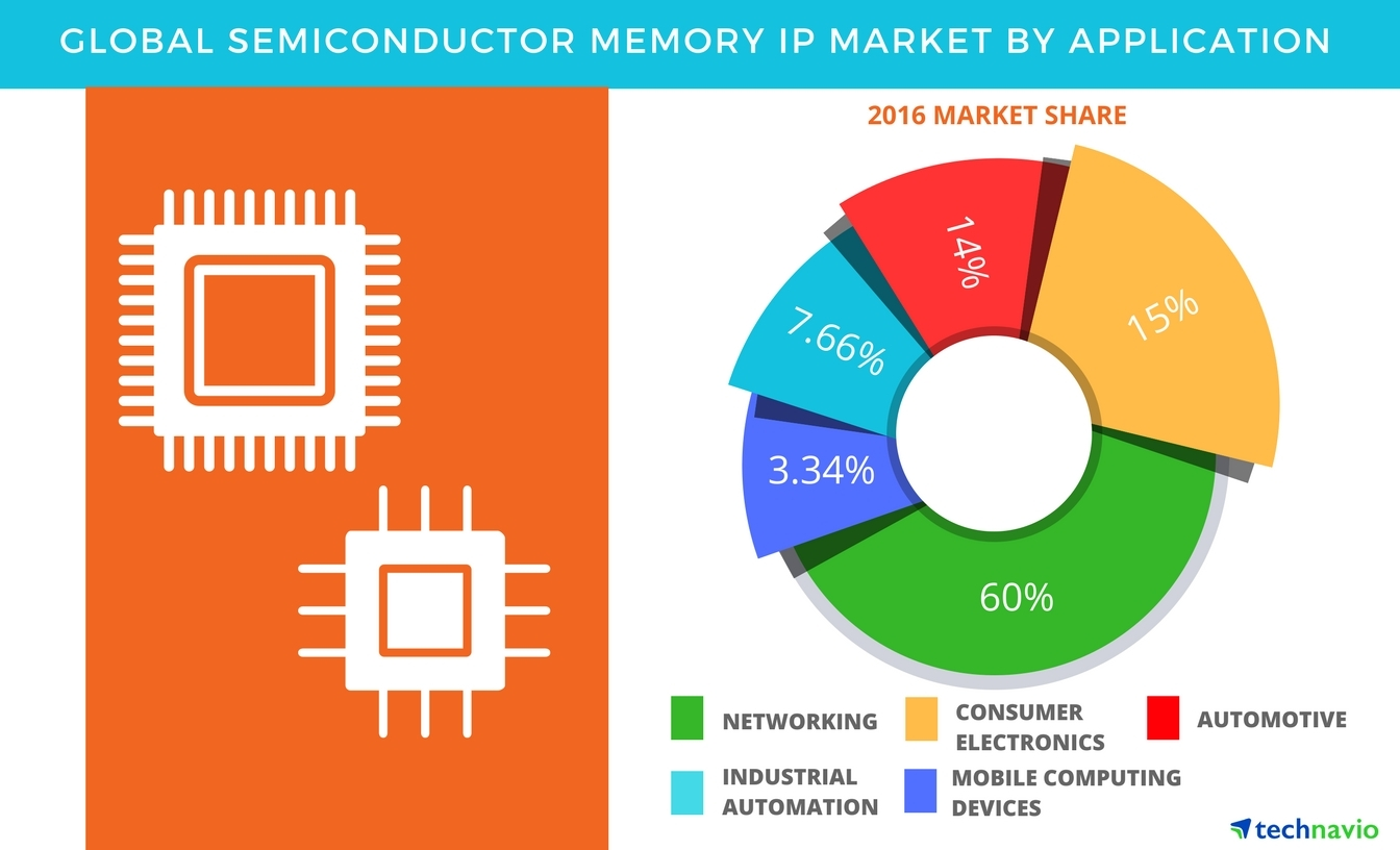 Technavio has published a new report on the global semiconductor memory IP market from 2017-2021. (Graphic: Business Wire)