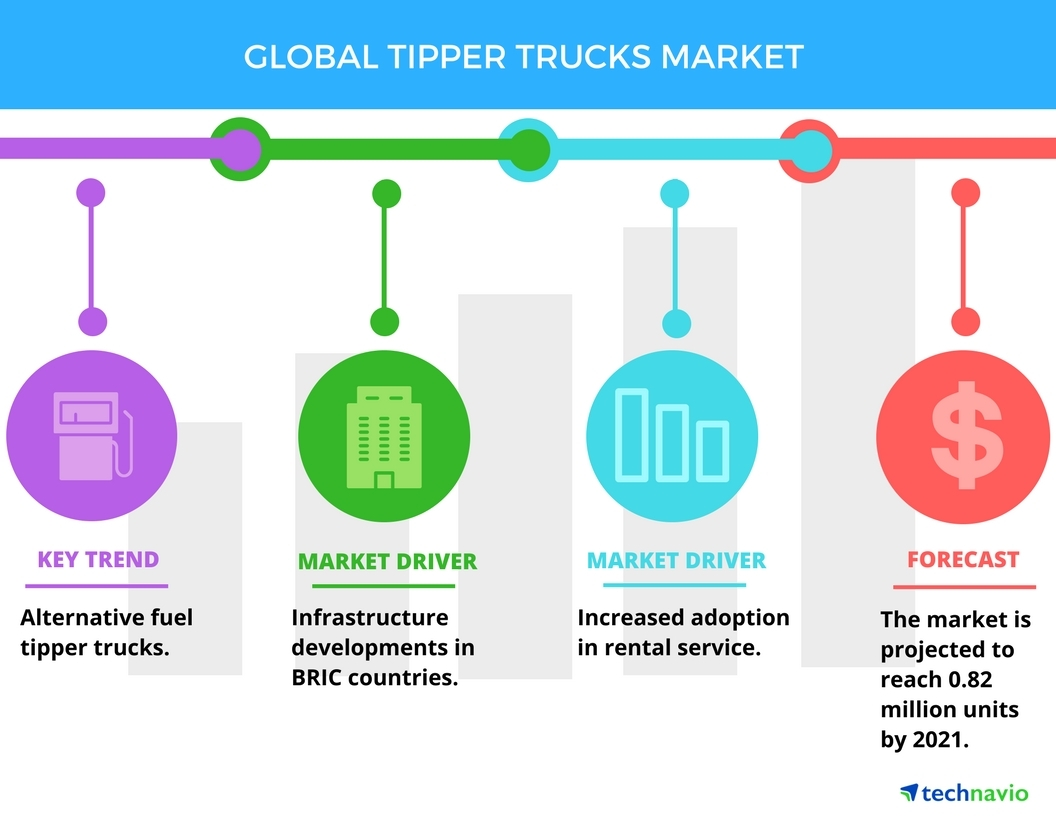 Technavio has published a new report on the global tipper trucks market from 2017-2021. (Graphic: Business Wire)