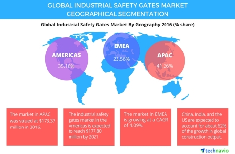 Technavio has published a new report on the global industrial safety gates market from 2017-2021. (Graphic: Business Wire)