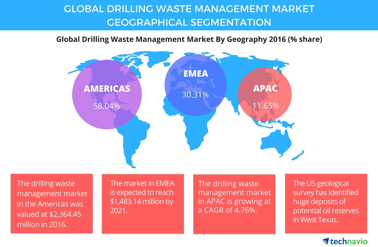 Technavio has published a new report on the global drilling waste management market from 2017-2021. (Graphic: Business Wire)