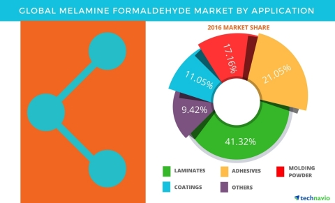 Technavio has published a new report on the global melamine formaldehyde market from 2017-2021. (Graphic: Business Wire)