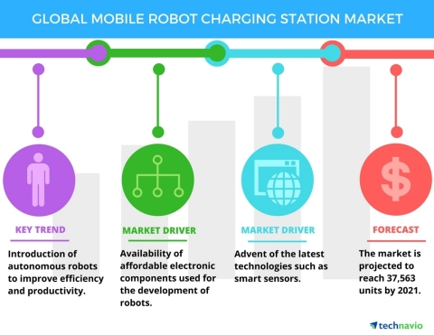 Technavio has published a new report on the global mobile robot charging station market from 2017-2021. (Graphic: Business Wire)
