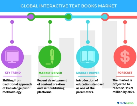 Technavio has published a new report on the global interactive textbooks market from 2017-2021. (Graphic: Business Wire)