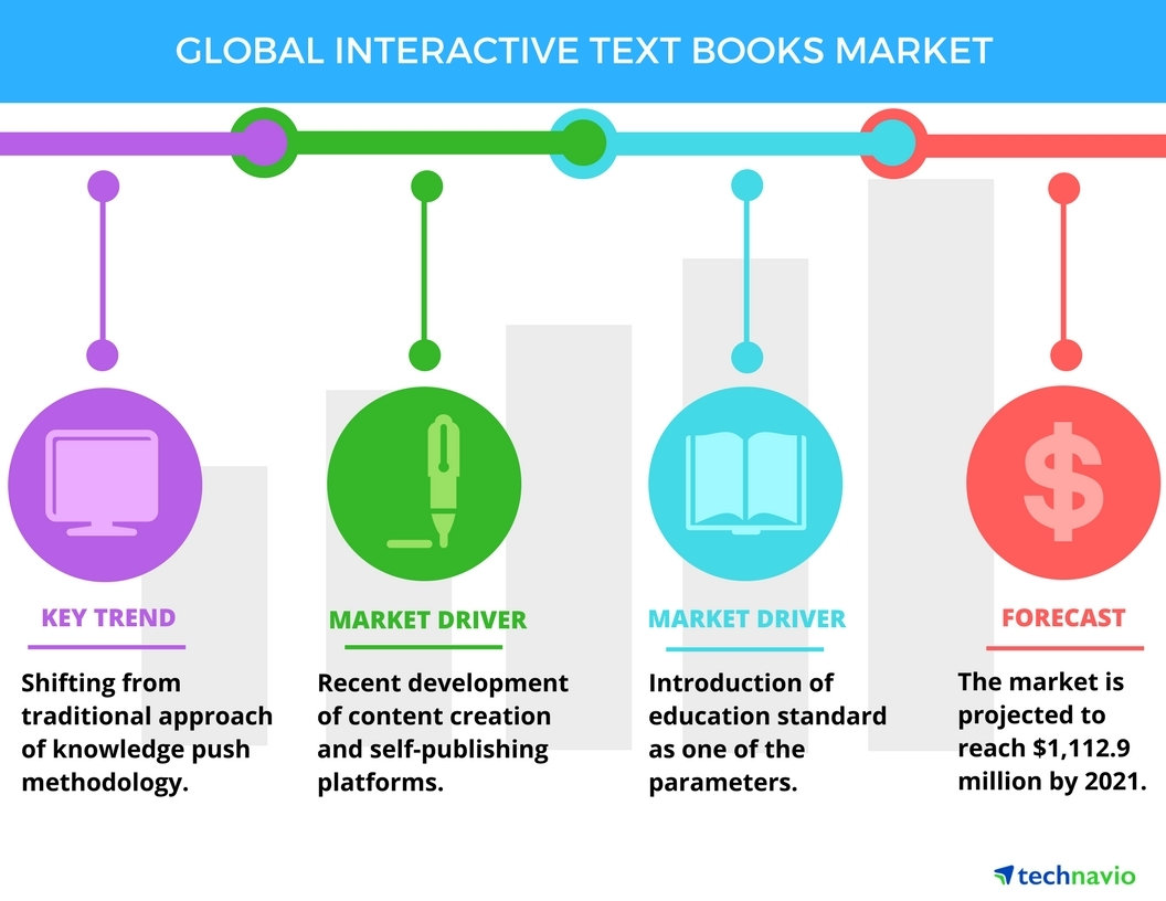 Global Interactive Textbooks Market - Key Drivers and