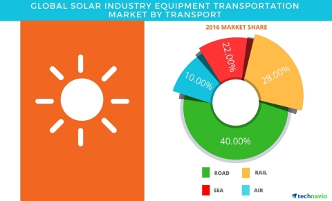 Technavio has published a new report on the global solar industry equipment transportation market from 2017-2021. (Graphic: Business Wire)