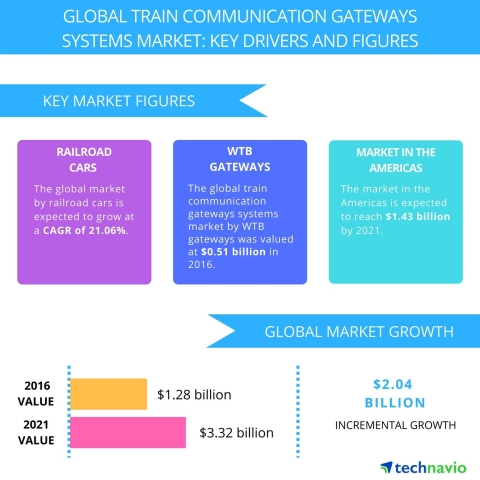 Technavio has published a new report on the global train communication gateways systems market from 2017-2021. (Graphic: Business Wire)