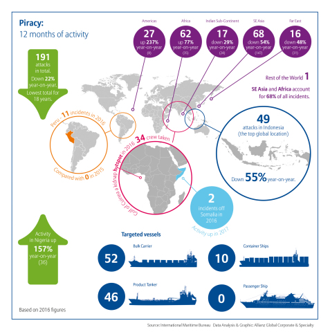 Maritime piracy worldwide is down 22%, but some regions are seeing increased activity (Graphic: Business Wire)