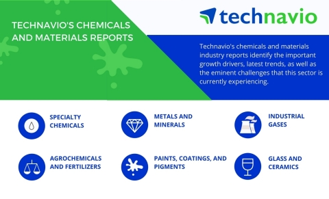 Technavio's chemicals and materials industry reports cover a variety of categories.  (Graphic: Business Wire)