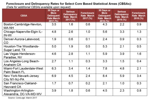 CoreLogic Foreclosure and Delinquency Rates for Select Core Based Statistical Areas (CBSAs) March 2017 (Graphic: Business Wire)