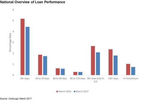 CoreLogic National Overview of Loan Performance March 2017 (Graphic: Business Wire)