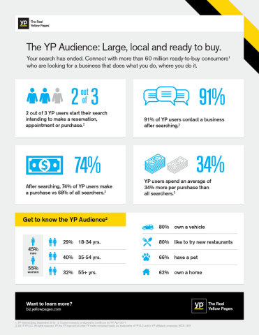 The YP Audience: Large, local and ready to buy (Graphic: Business Wire)
