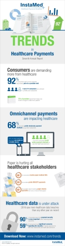 The Seventh Annual Trends in Healthcare Payments Report is now available to download – free of charge. For the last seven years, InstaMed has released this report to objectively educate the market and promote awareness, change and greater efficiency through quantitative data from the InstaMed Network and qualitative data from healthcare providers, payers and consumers surveyed nationwide. (Graphic: Business Wire)